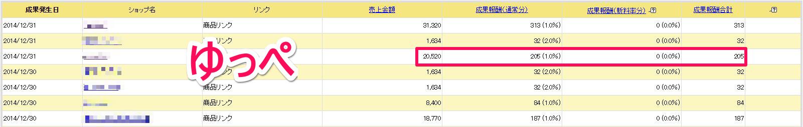 ファンブログで紹介した2万円の商品が売れました!やっと信頼されてきたな~