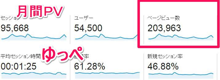 一つのブログで3月に20万PV(ページビュー)達成!!