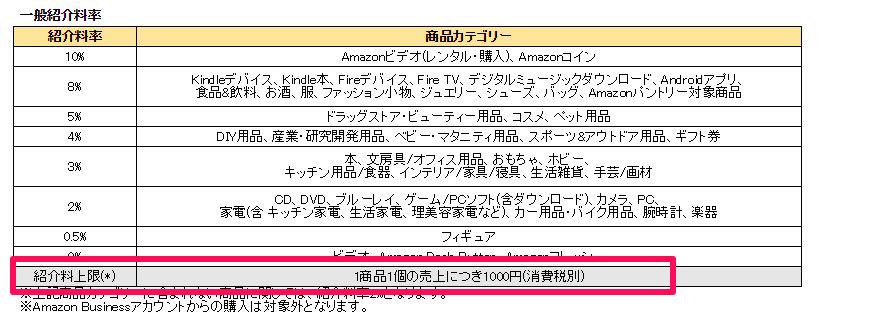 Amazonは報酬上限が1000円!尚更、楽天アフィリエイトがおすすめ!